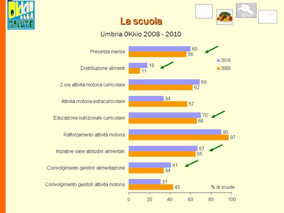 Umbria OKkio 2008 - 2010 La scuola