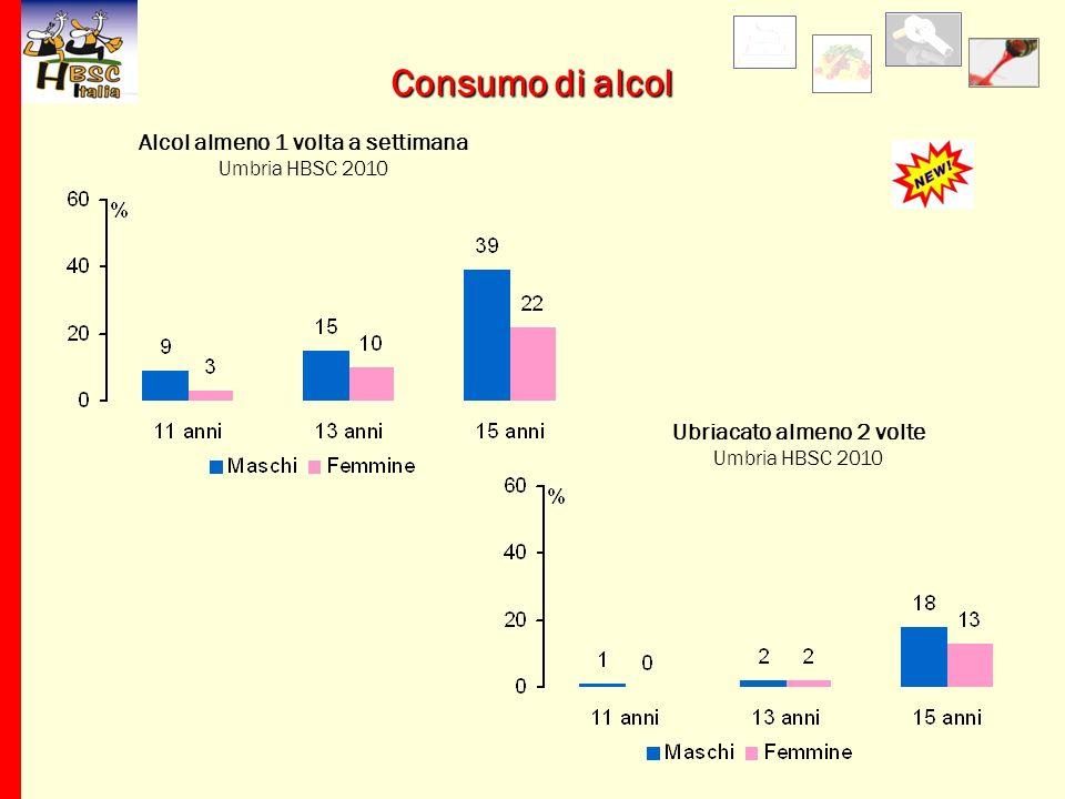 Alcol almeno 1 volta a settimana Umbria HBSC 2010 Consumo di alcol Ubriacato almeno 2 volte Umbria HBSC 2010