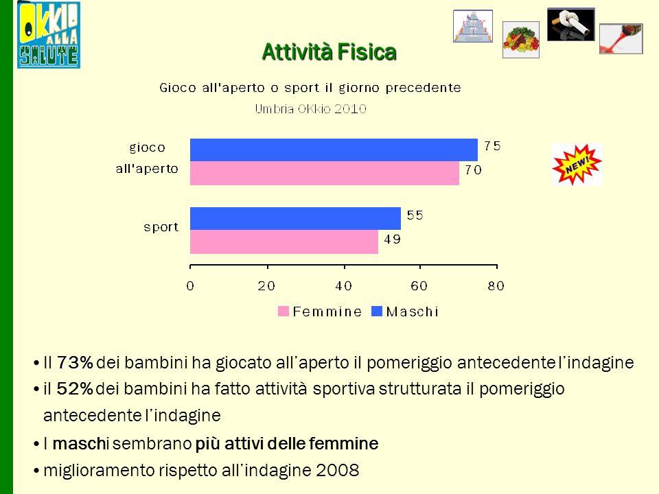 Abitudini alimentari Il 46% dei bambini assume bibite zuccherate almeno una volta al giorno Il 10% bibite gassate almeno una volta al giorno Porzioni di frutta e verdura Umbria OKkio 2010 frutta verdura
