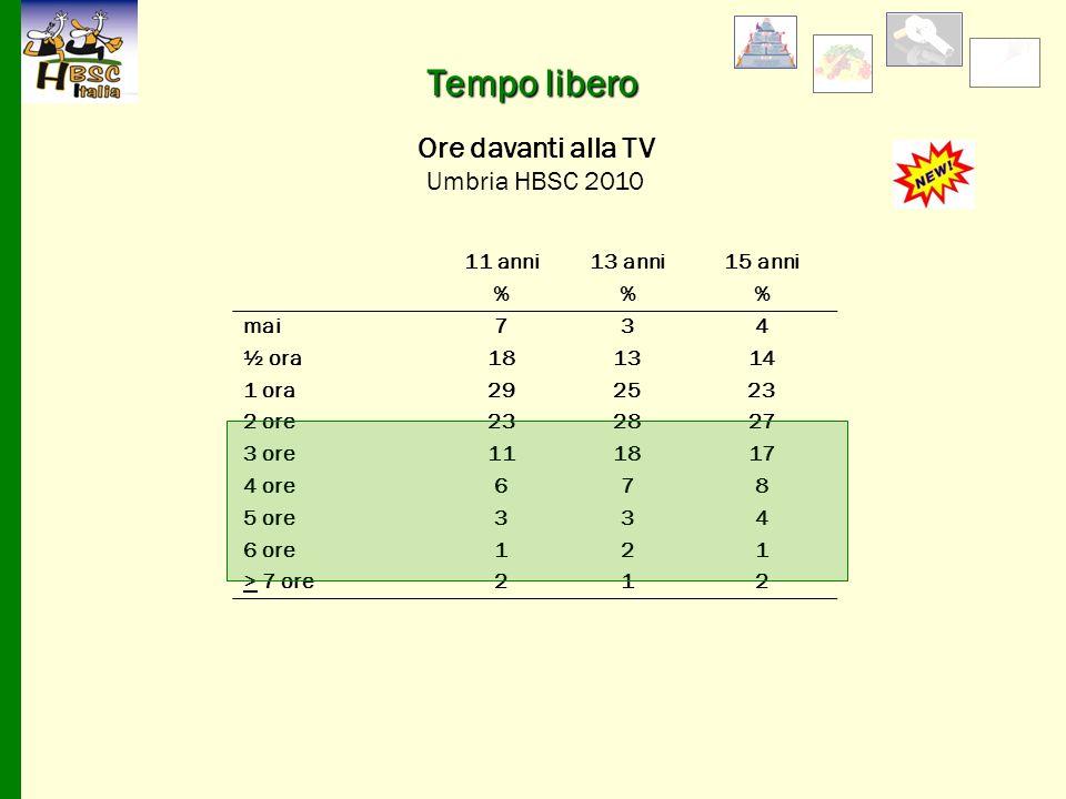 11 anni13 anni15 anni %% mai734 ½ ora181314 1 ora292523 2 ore232827 3 ore111817 4 ore678 5 ore334 6 ore121 > 7 ore212 Ore davanti alla TV Umbria HBSC