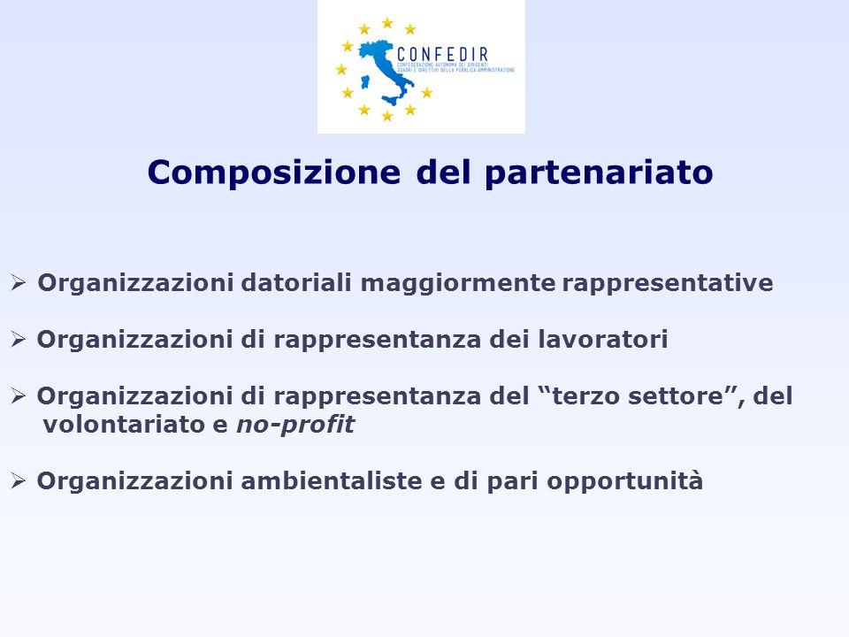 Composizione del partenariato Organizzazioni datoriali maggiormente rappresentative Organizzazioni di rappresentanza dei lavoratori Organizzazioni di