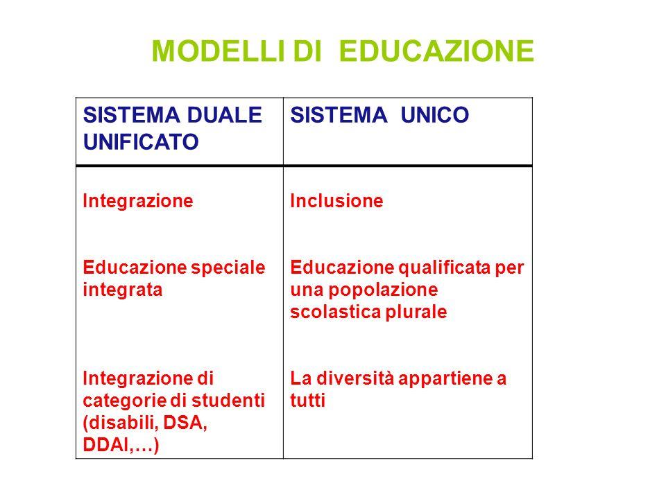 SISTEMA DUALE UNIFICATO SISTEMA UNICO Integrazione Educazione speciale integrata Integrazione di categorie di studenti (disabili, DSA, DDAI,…) Inclusi