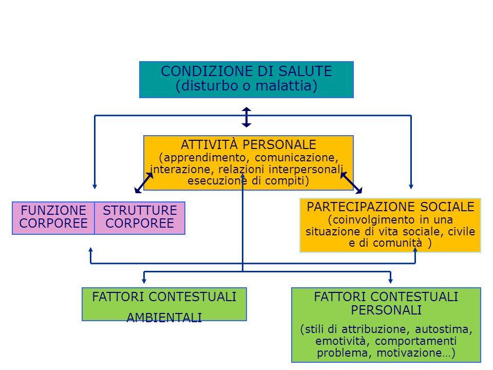 CONDIZIONE DI SALUTE (disturbo o malattia) FUNZIONE CORPOREE STRUTTURE CORPOREE ATTIVITÀ PERSONALE (apprendimento, comunicazione, interazione, relazio