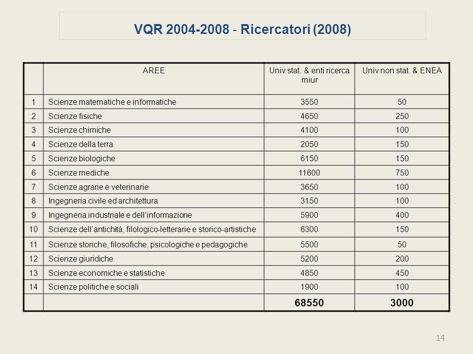 VQR 2004-2008 - Ricercatori (2008) AREEUniv stat. & enti ricerca miur Univ non stat.