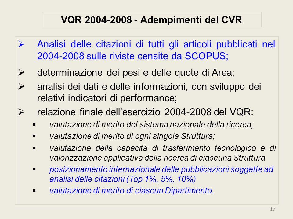 VQR 2004-2008 - Adempimenti del CVR Analisi delle citazioni di tutti gli articoli pubblicati nel 2004-2008 sulle riviste censite da SCOPUS; determinazione dei pesi e delle quote di Area; analisi dei dati e delle informazioni, con sviluppo dei relativi indicatori di performance; relazione finale dellesercizio 2004-2008 del VQR: valutazione di merito del sistema nazionale della ricerca; valutazione di merito di ogni singola Struttura; valutazione della capacità di trasferimento tecnologico e di valorizzazione applicativa della ricerca di ciascuna Struttura posizionamento internazionale delle pubblicazioni soggette ad analisi delle citazioni (Top 1%, 5%, 10%) valutazione di merito di ciascun Dipartimento.