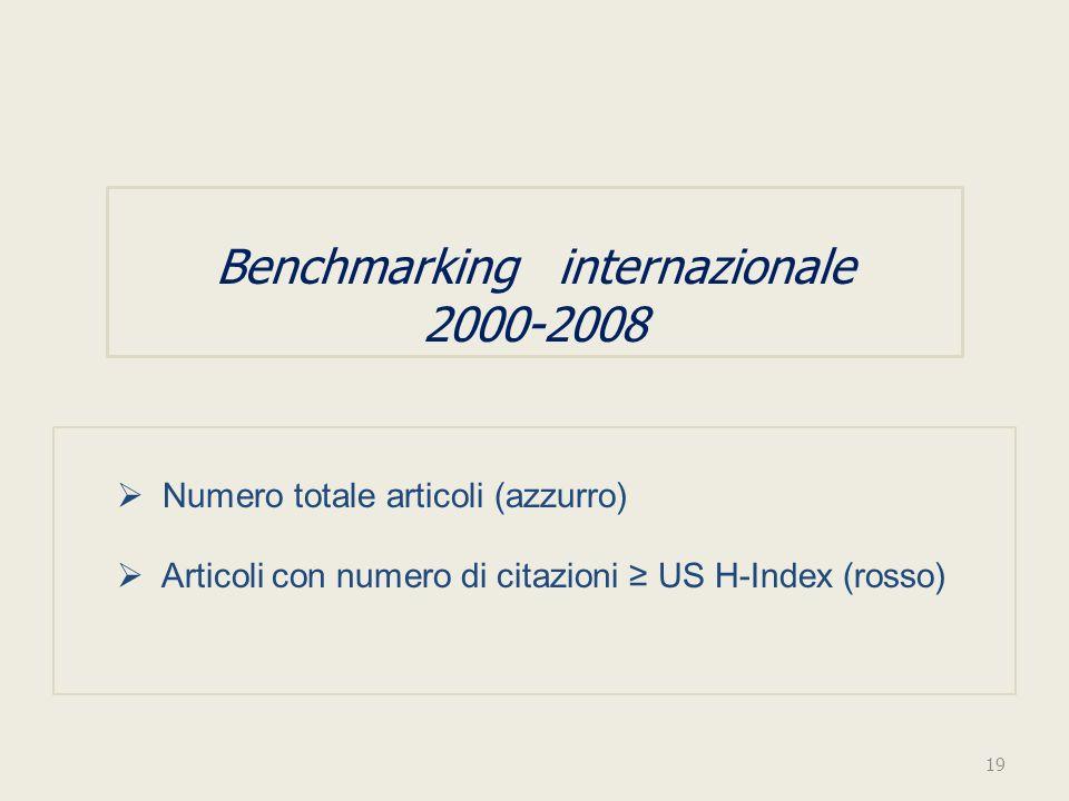 Benchmarking internazionale 2000-2008 Numero totale articoli (azzurro) Articoli con numero di citazioni US H-Index (rosso) 19
