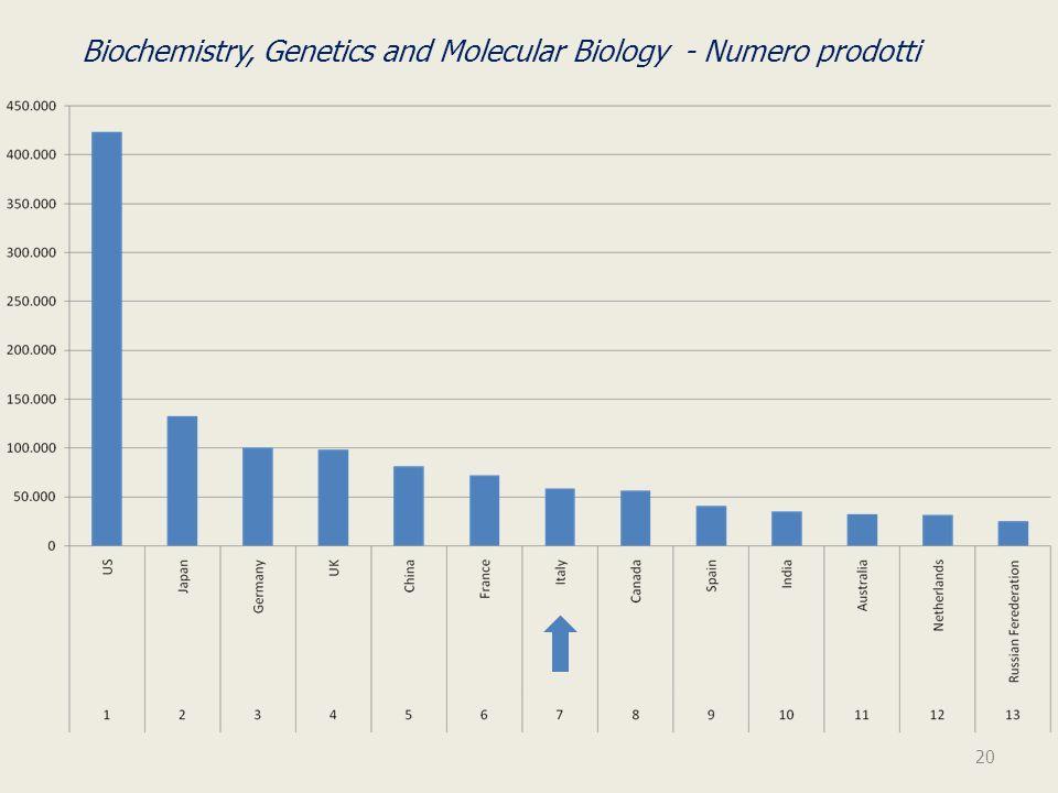Biochemistry, Genetics and Molecular Biology - Numero prodotti 20