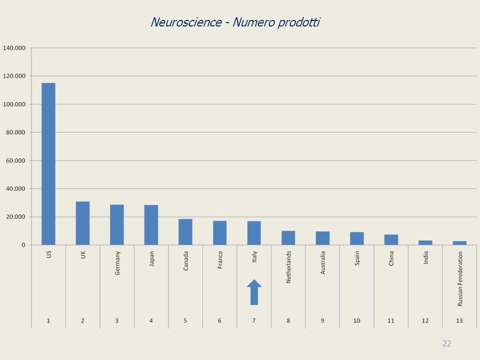Neuroscience - Numero prodotti 22