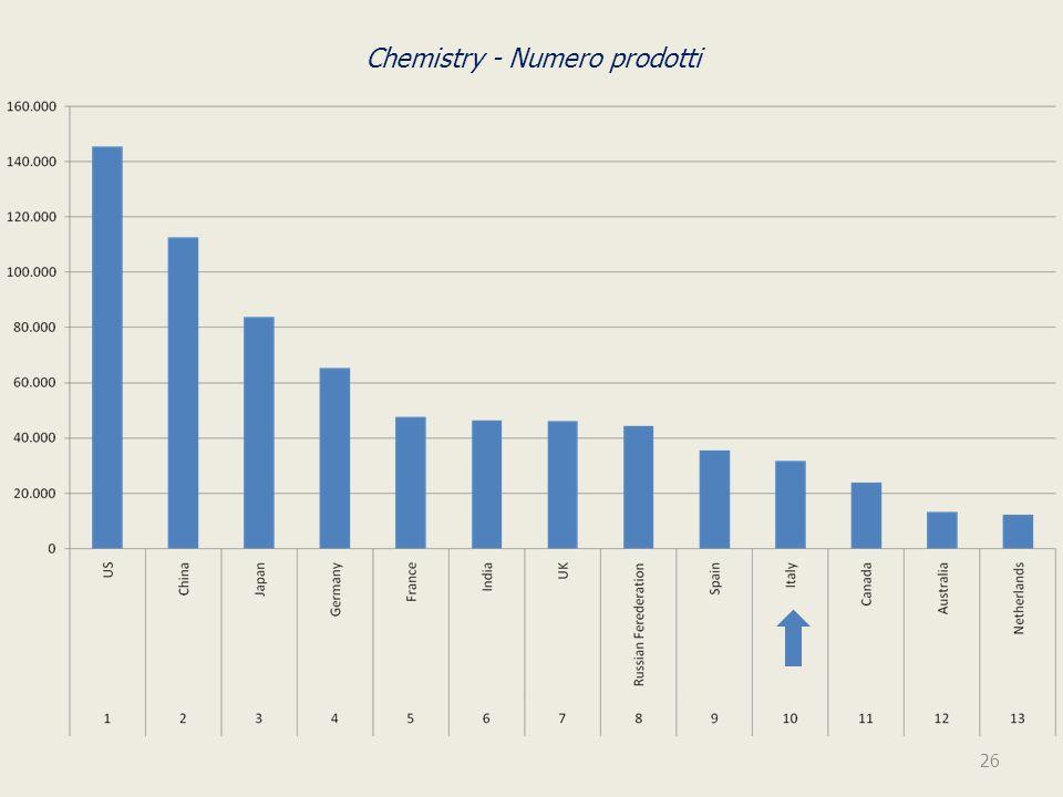 Chemistry - Numero prodotti 26
