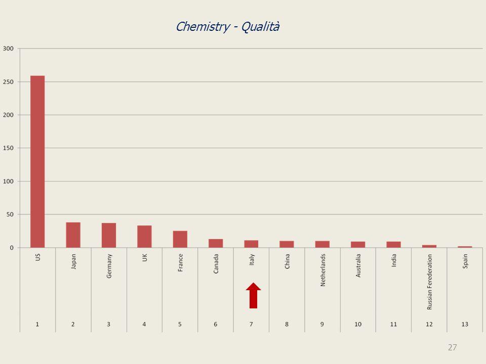 Chemistry - Qualità 27