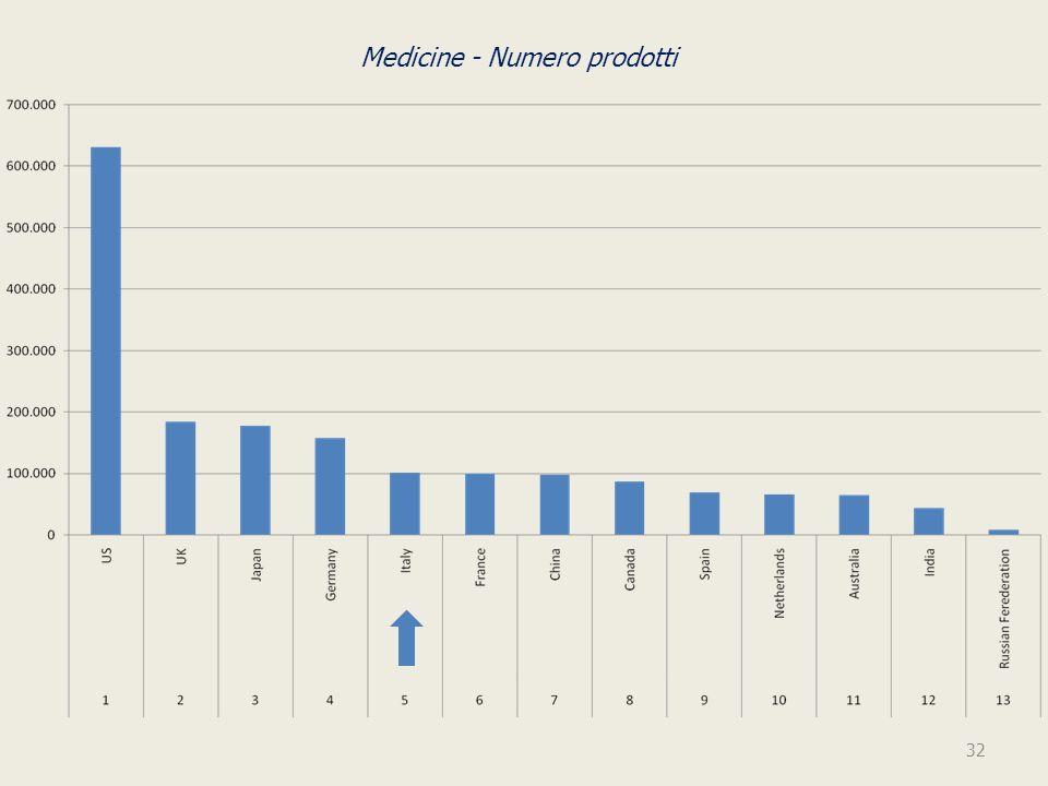 Medicine - Numero prodotti 32