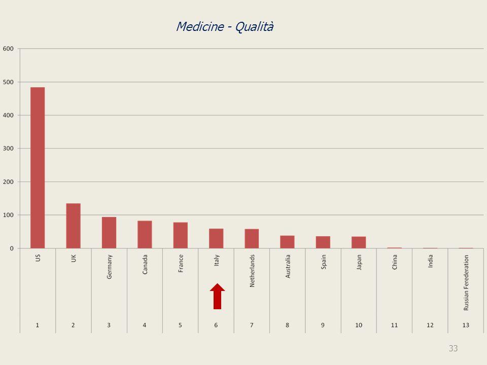 Medicine - Qualità 33