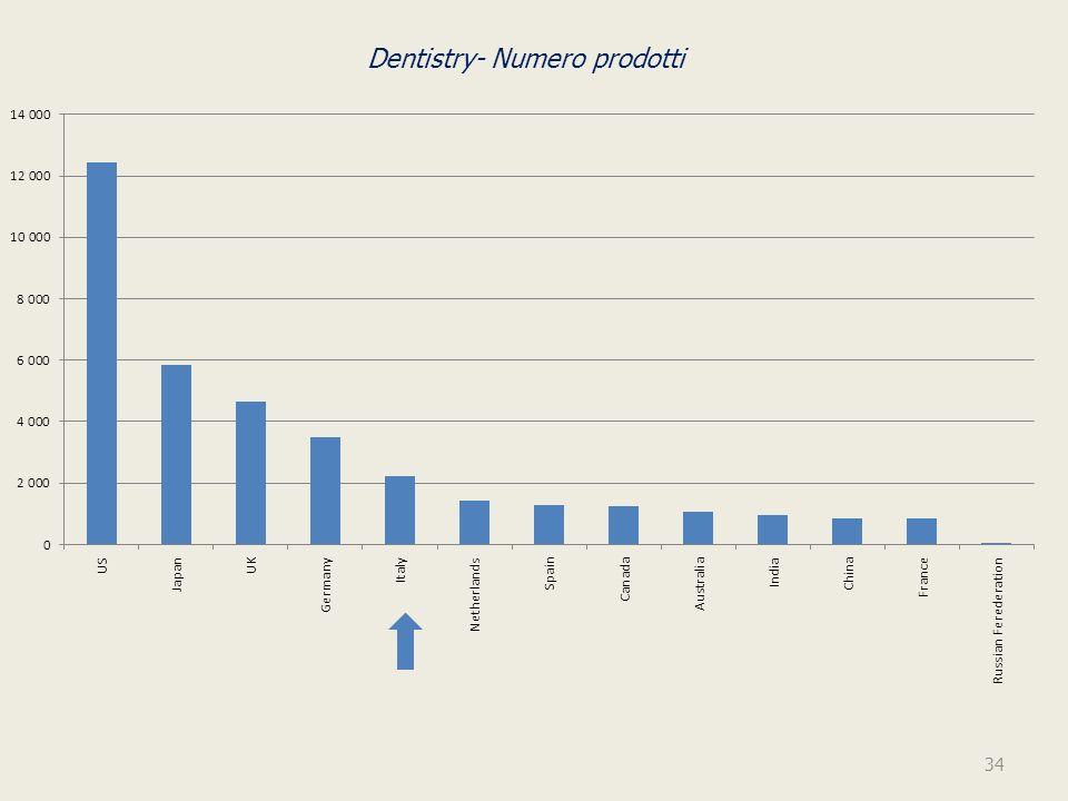 Dentistry- Numero prodotti 34