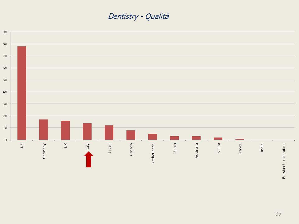 Dentistry - Qualità 35