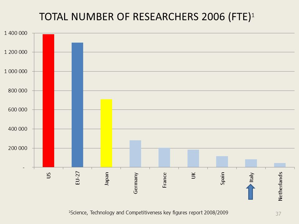 TOTAL NUMBER OF RESEARCHERS 2006 (FTE) 1 37 1 Science, Technology and Competitiveness key figures report 2008/2009