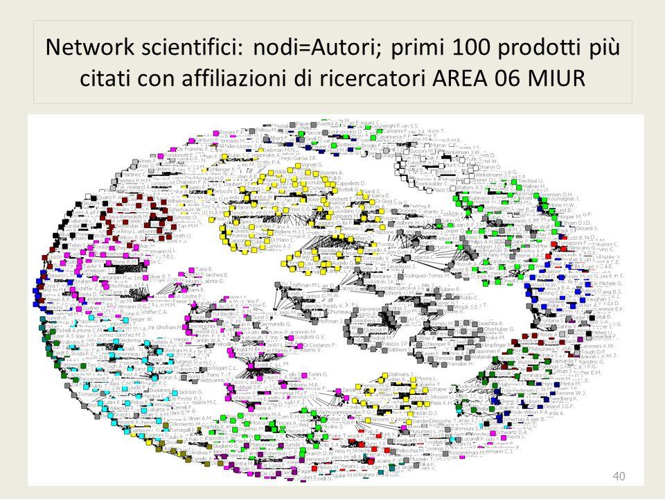 Network scientifici: nodi=Autori; primi 100 prodotti più citati con affiliazioni di ricercatori AREA 06 MIUR 40