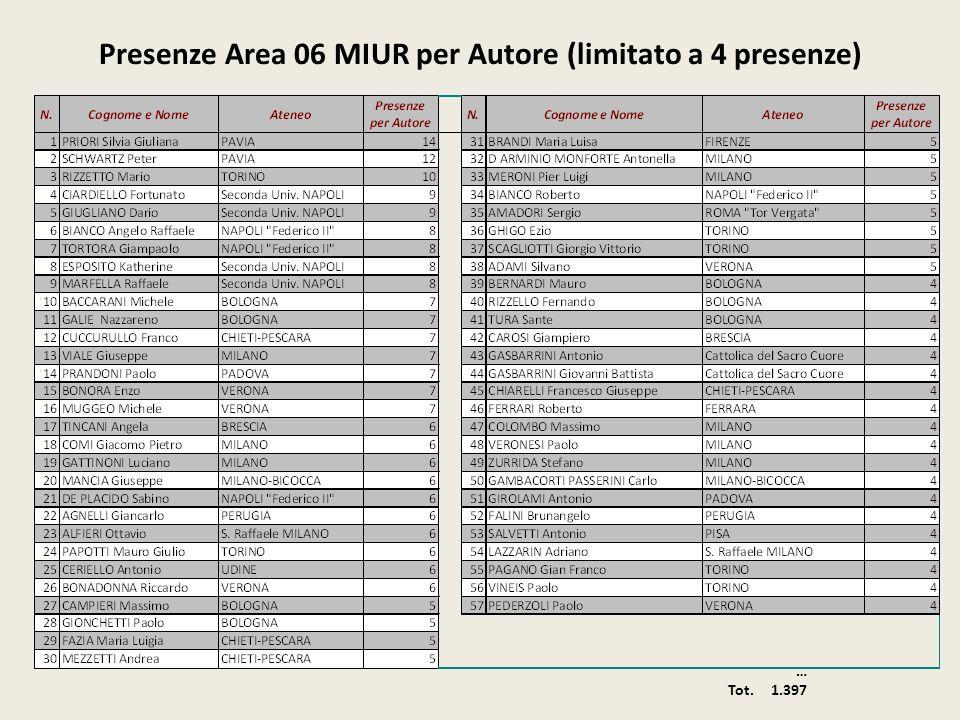 Presenze Area 06 MIUR per Autore (limitato a 4 presenze) … Tot. 1.397