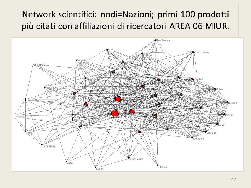 Network scientifici: nodi=Nazioni; primi 100 prodotti più citati con affiliazioni di ricercatori AREA 06 MIUR.