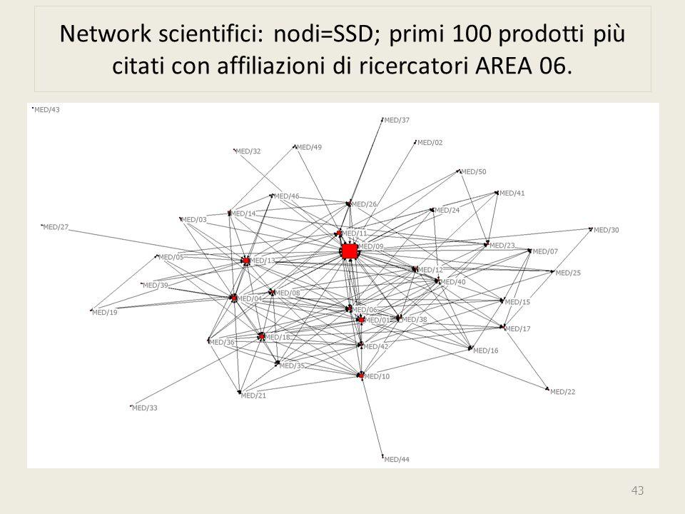 Network scientifici: nodi=SSD; primi 100 prodotti più citati con affiliazioni di ricercatori AREA 06.