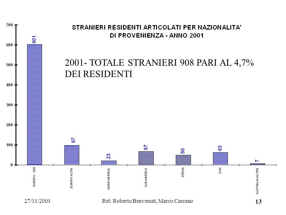 27/11/2003Rel: Roberto Benvenuti, Marco Carcano 13 2001- TOTALE STRANIERI 908 PARI AL 4,7% DEI RESIDENTI