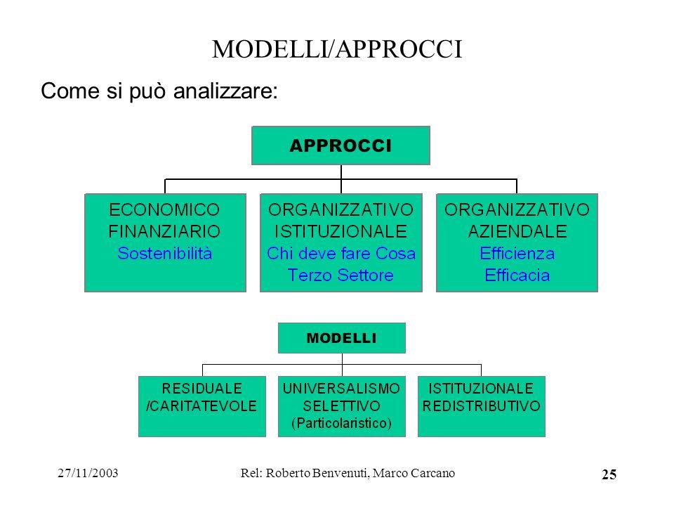27/11/2003Rel: Roberto Benvenuti, Marco Carcano 25 MODELLI/APPROCCI Come si può analizzare: