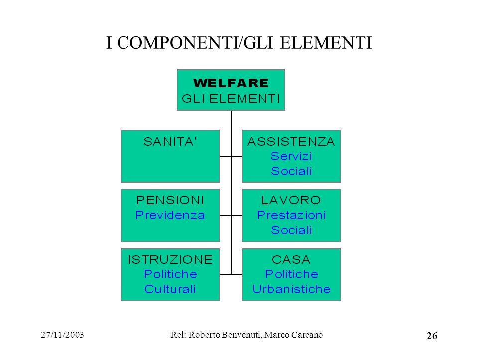 27/11/2003Rel: Roberto Benvenuti, Marco Carcano 26 I COMPONENTI/GLI ELEMENTI