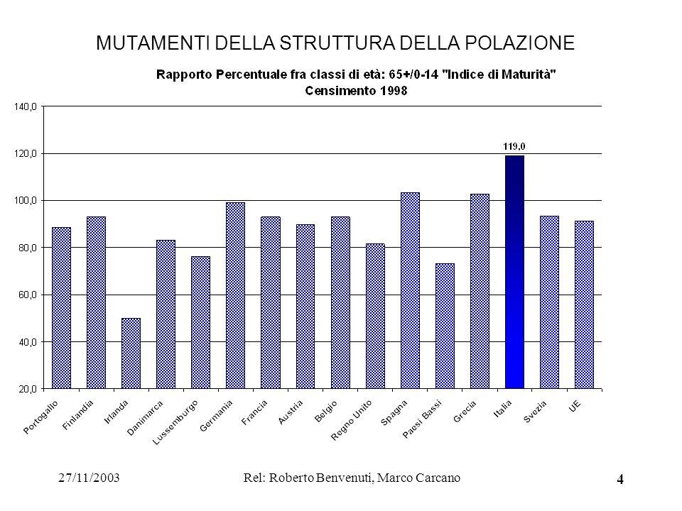 27/11/2003Rel: Roberto Benvenuti, Marco Carcano 4 MUTAMENTI DELLA STRUTTURA DELLA POLAZIONE