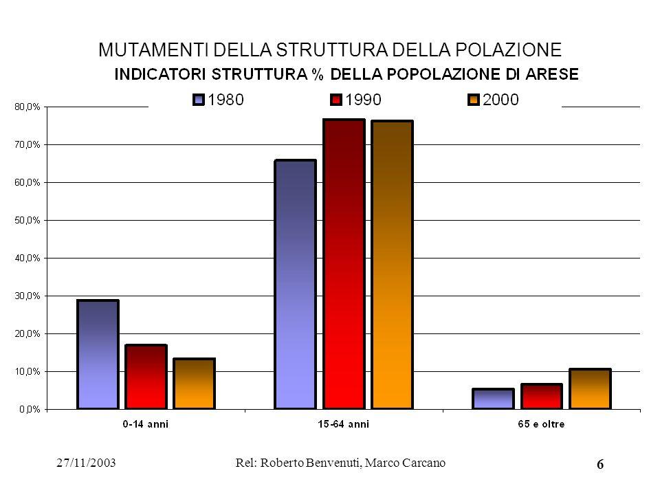 27/11/2003Rel: Roberto Benvenuti, Marco Carcano 6 MUTAMENTI DELLA STRUTTURA DELLA POLAZIONE