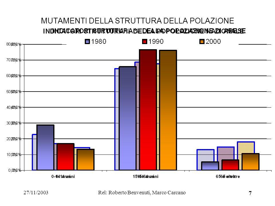 27/11/2003Rel: Roberto Benvenuti, Marco Carcano 7 MUTAMENTI DELLA STRUTTURA DELLA POLAZIONE