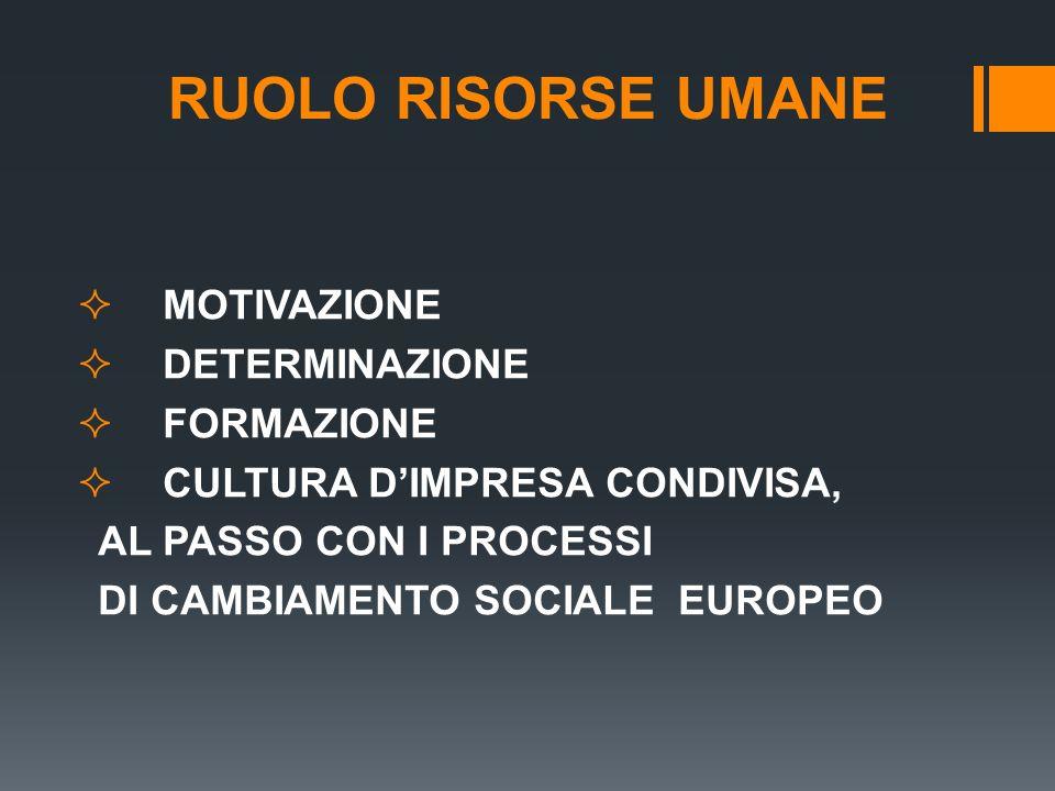 RUOLO RISORSE UMANE MOTIVAZIONE DETERMINAZIONE FORMAZIONE CULTURA DIMPRESA CONDIVISA, AL PASSO CON I PROCESSI DI CAMBIAMENTO SOCIALE EUROPEO