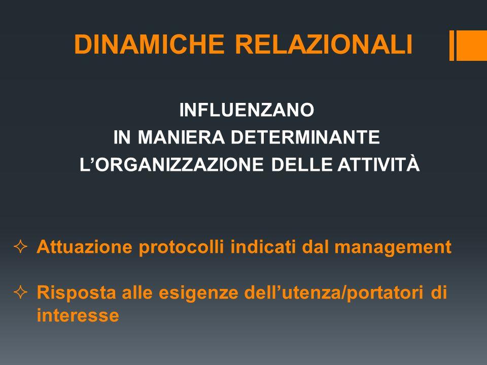 DINAMICHE RELAZIONALI INFLUENZANO IN MANIERA DETERMINANTE LORGANIZZAZIONE DELLE ATTIVITÀ Attuazione protocolli indicati dal management Risposta alle e