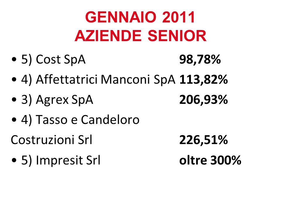 5) Cost SpA98,78% 4) Affettatrici Manconi SpA113,82% 3) Agrex SpA206,93% 4) Tasso e Candeloro Costruzioni Srl 226,51% 5) Impresit Srl oltre 300% GENNA