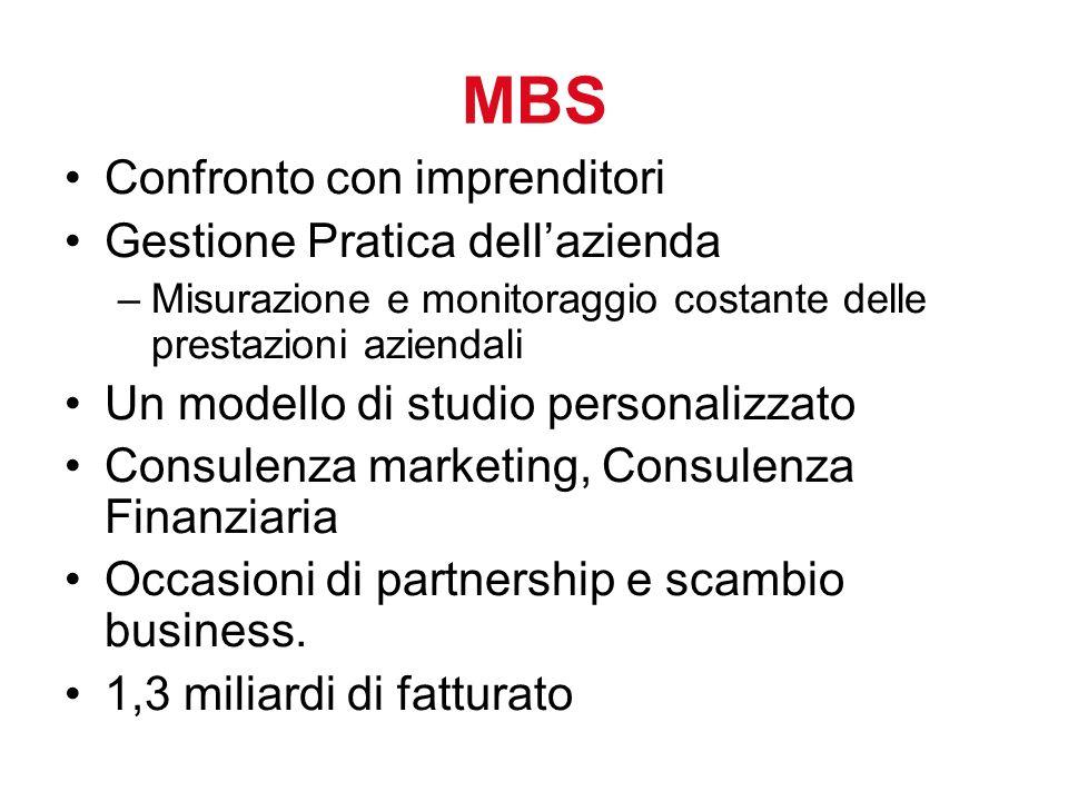 MBS Confronto con imprenditori Gestione Pratica dellazienda –Misurazione e monitoraggio costante delle prestazioni aziendali Un modello di studio pers