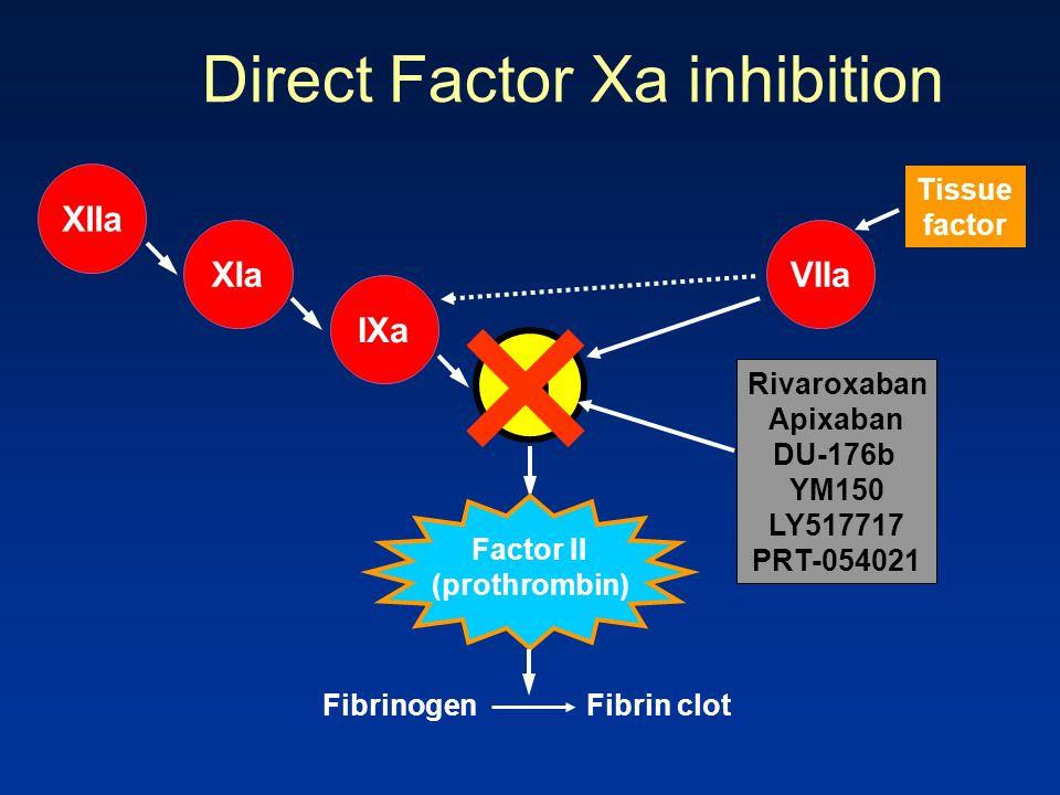 VIIa Xa IXa XIa XIIa Direct Factor Xa inhibition Tissue factor Fibrinogen Fibrin clot Factor II (prothrombin) Rivaroxaban Apixaban DU-176b YM150 LY517