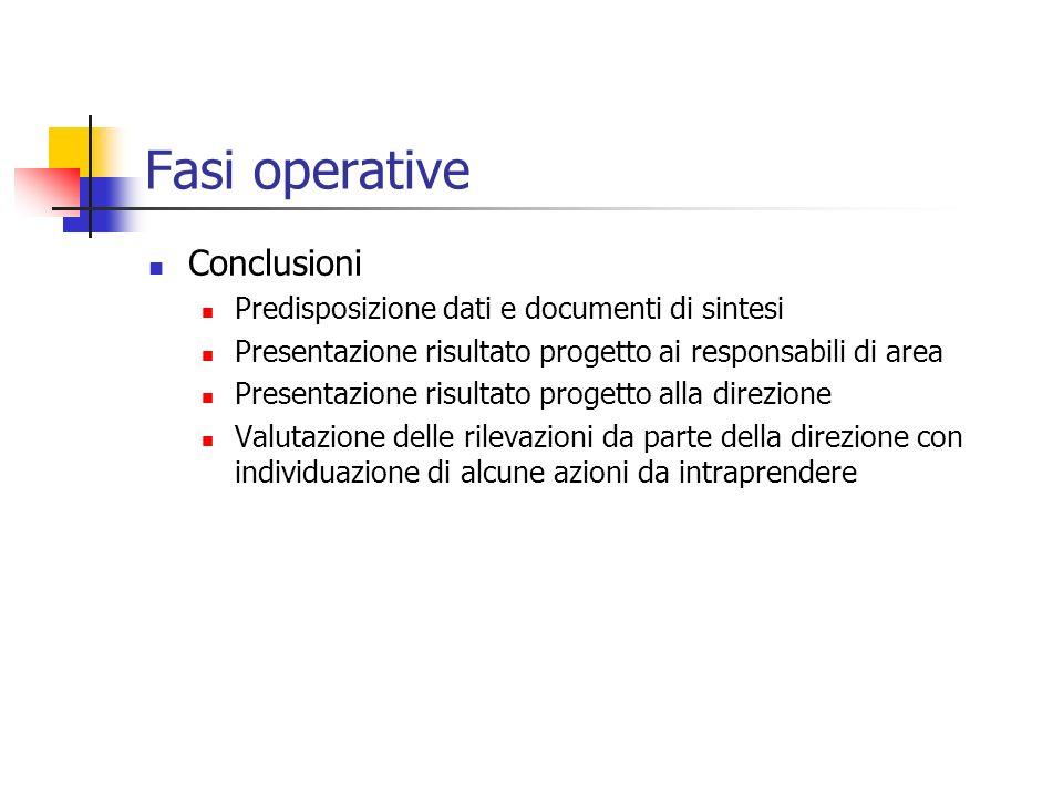Fasi operative Conclusioni Predisposizione dati e documenti di sintesi Presentazione risultato progetto ai responsabili di area Presentazione risultat