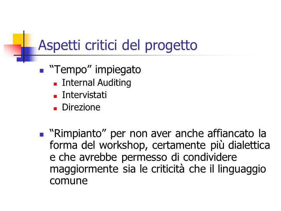 Aspetti critici del progetto Tempo impiegato Internal Auditing Intervistati Direzione Rimpianto per non aver anche affiancato la forma del workshop, c