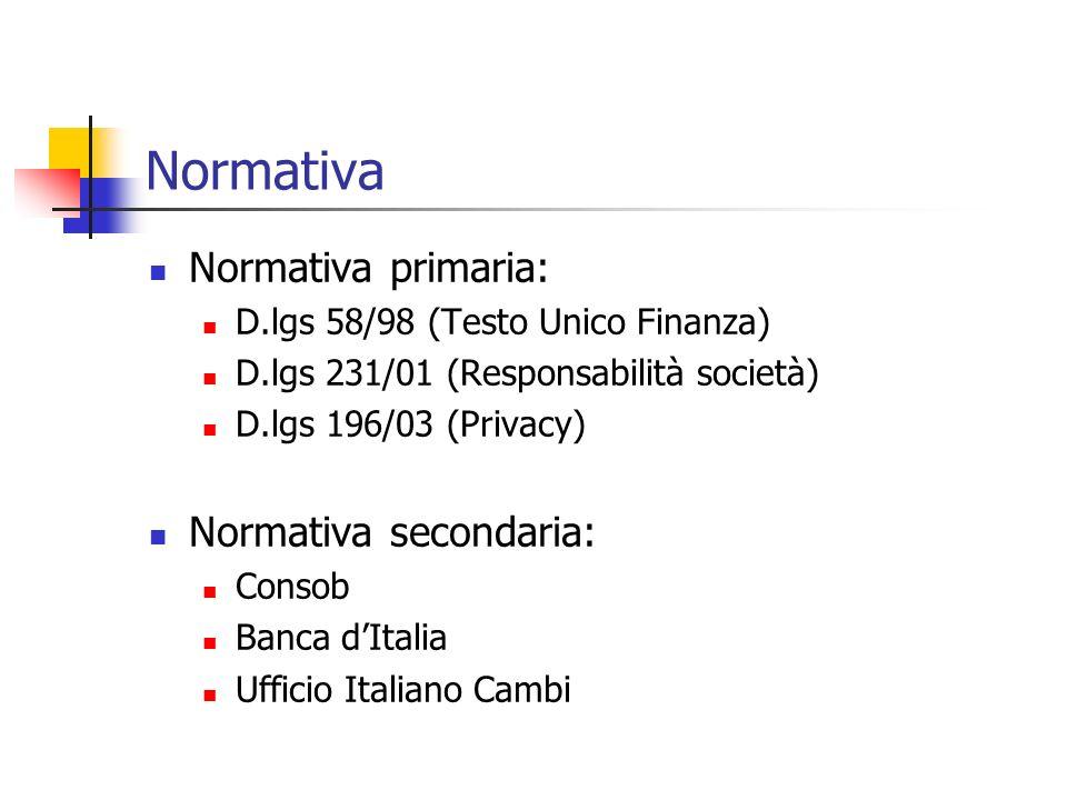 Normativa Normativa primaria: D.lgs 58/98 (Testo Unico Finanza) D.lgs 231/01 (Responsabilità società) D.lgs 196/03 (Privacy) Normativa secondaria: Consob Banca dItalia Ufficio Italiano Cambi