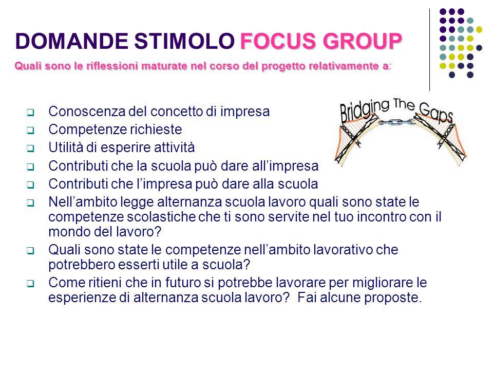 FOCUS GROUP DOMANDE STIMOLO FOCUS GROUP Conoscenza del concetto di impresa Competenze richieste Utilità di esperire attività Contributi che la scuola