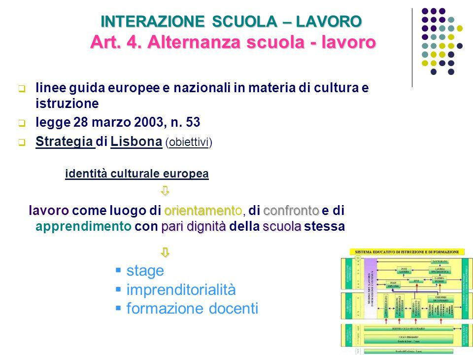 INTERAZIONE SCUOLA – LAVORO Art. 4. Alternanza scuola - lavoro linee guida europee e nazionali in materia di cultura e istruzione legge 28 marzo 2003,