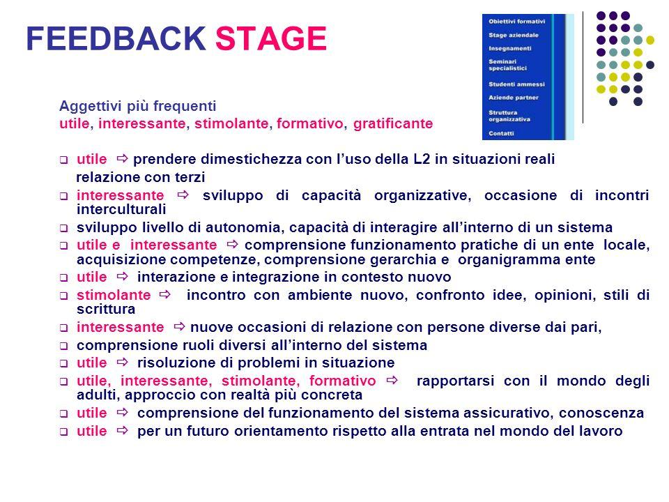 FEEDBACK STAGE Aggettivi più frequenti utile, interessante, stimolante, formativo, gratificante utile prendere dimestichezza con luso della L2 in situ