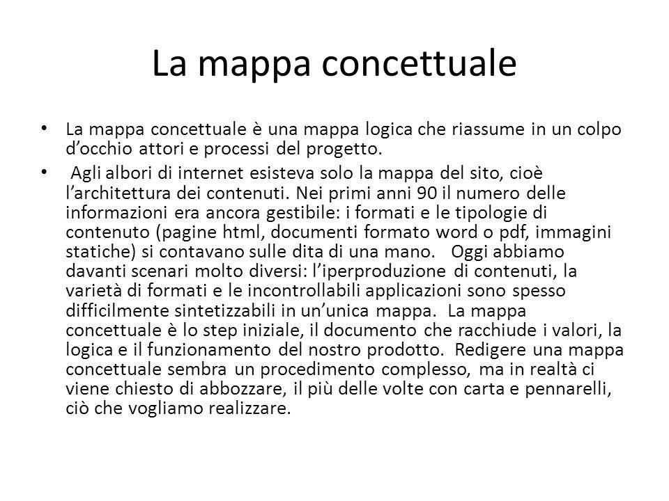 La mappa concettuale La mappa concettuale è una mappa logica che riassume in un colpo docchio attori e processi del progetto. Agli albori di internet
