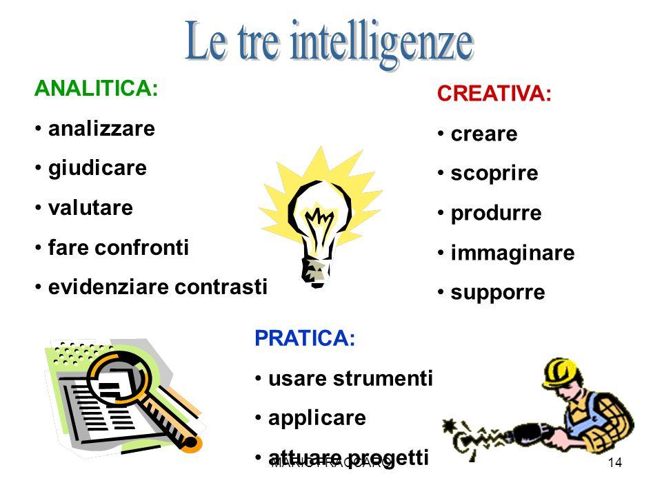 MARIO FRACCARO14 ANALITICA: analizzare giudicare valutare fare confronti evidenziare contrasti CREATIVA: creare scoprire produrre immaginare supporre