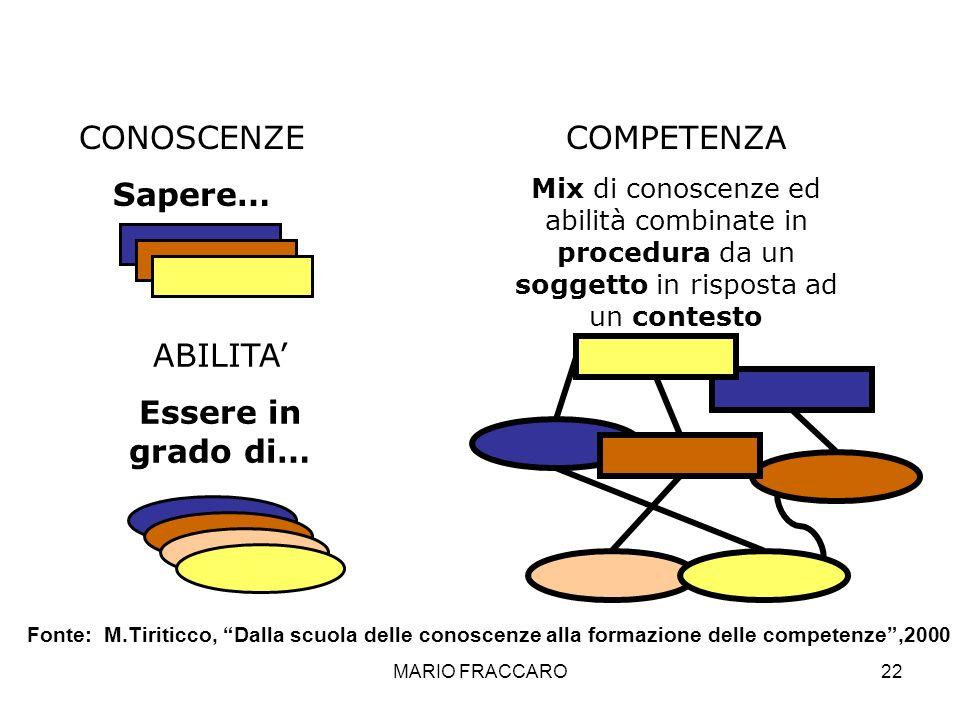 MARIO FRACCARO22 CONOSCENZE Sapere… ABILITA Essere in grado di… COMPETENZA Mix di conoscenze ed abilità combinate in procedura da un soggetto in rispo