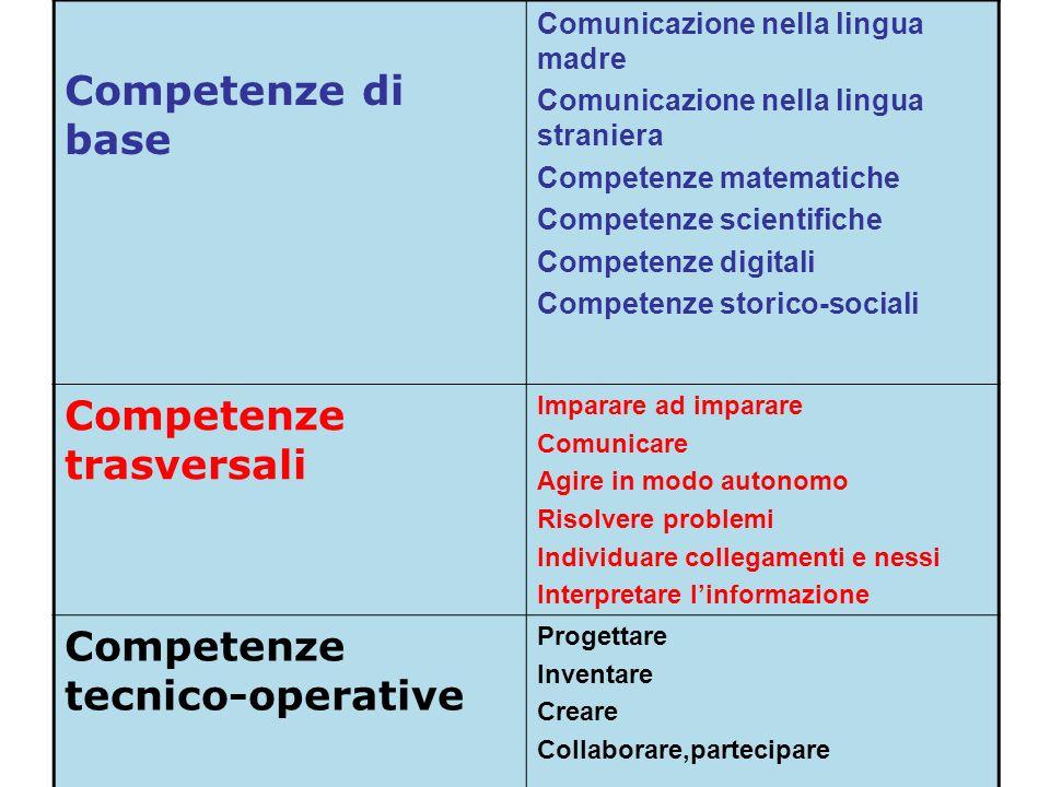 MARIO FRACCARO23 Competenze di base Comunicazione nella lingua madre Comunicazione nella lingua straniera Competenze matematiche Competenze scientific