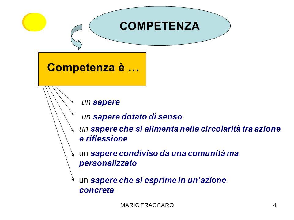 MARIO FRACCARO4 un sapere un sapere dotato di senso un sapere che si alimenta nella circolarità tra azione e riflessione un sapere condiviso da una co