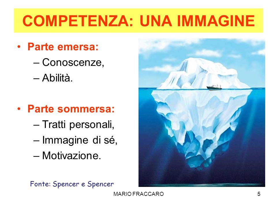 MARIO FRACCARO5 COMPETENZA: UNA IMMAGINE Parte emersa: –Conoscenze, –Abilità. Parte sommersa: –Tratti personali, –Immagine di sé, –Motivazione. Fonte:
