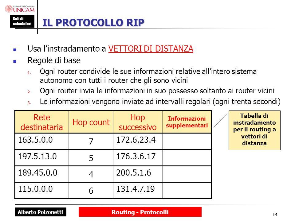 Alberto Polzonetti Reti di calcolatori Routing - Protocolli 14 IL PROTOCOLLO RIP Usa linstradamento a VETTORI DI DISTANZA Regole di base 1. Ogni route