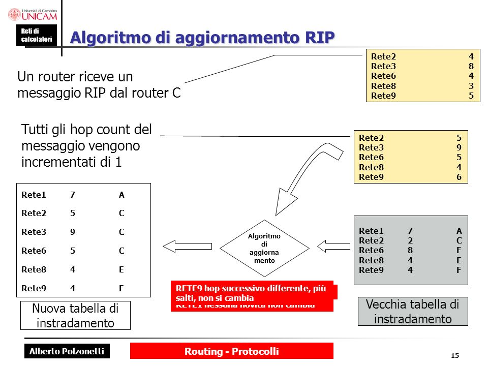 Alberto Polzonetti Reti di calcolatori Routing - Protocolli 15 Algoritmo di aggiornamento RIP Un router riceve un messaggio RIP dal router C Rete24 Re