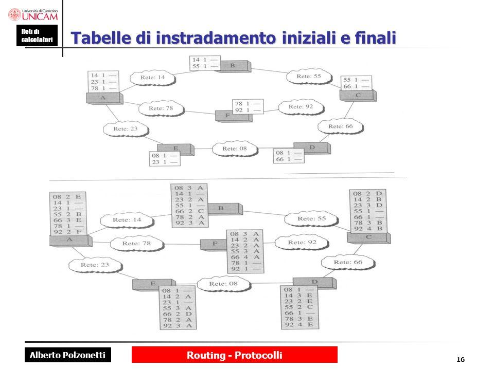 Alberto Polzonetti Reti di calcolatori Routing - Protocolli 16 Tabelle di instradamento iniziali e finali