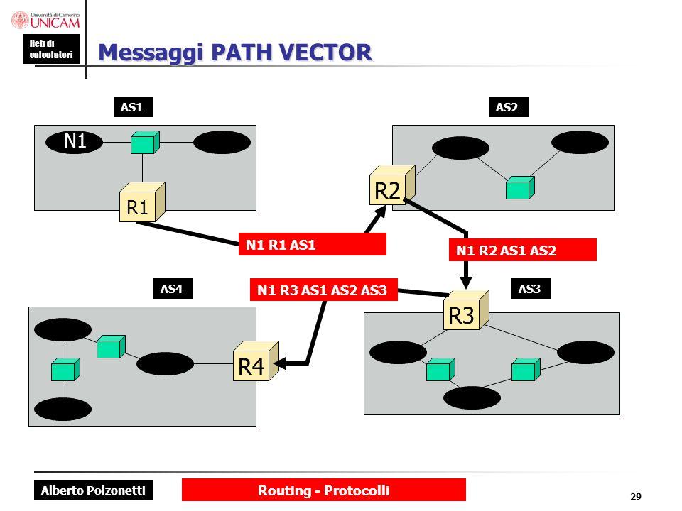 Alberto Polzonetti Reti di calcolatori Routing - Protocolli 29 Messaggi PATH VECTOR N1 R1 AS1 R1 N1 AS1 R4 AS4 R3 AS3 R2 AS2 N1 R2 AS1 AS2 N1 R3 AS1 A